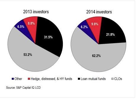 energy debt CLO buyers