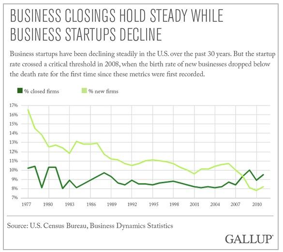 Business starts and deaths enterprenueurship