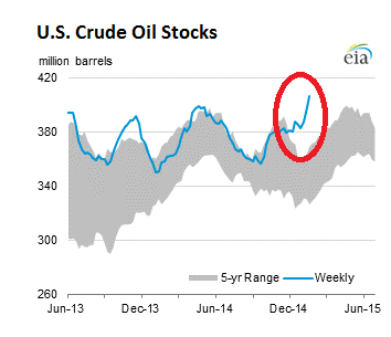 US-crude-oil-stocks-2015-01-30
