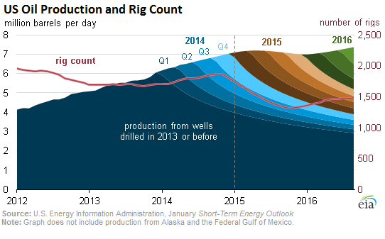 US-oil-production-rig-count-2012-2016_as-of-jan-2015