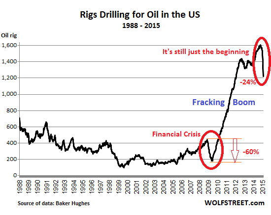 US-rig-count_1988_2015-01-30oil