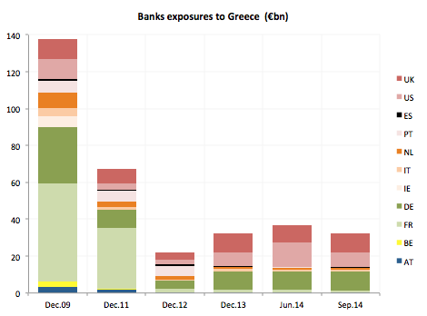 banks Greece exposures