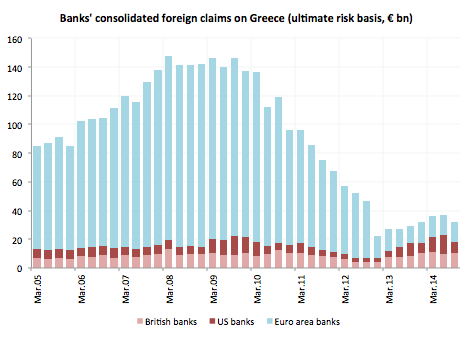 banks' consolidated foreign claims Greece