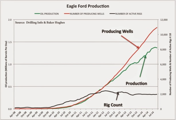 eagle ford production shale boom
