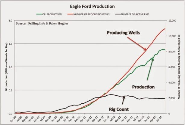 eagle ford production shale boom