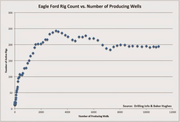eagle ford rig shale boom