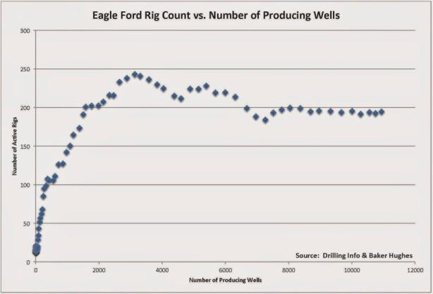 eagle ford rig shale boom