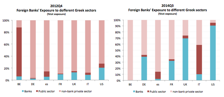 foreign banks' exposure Greece