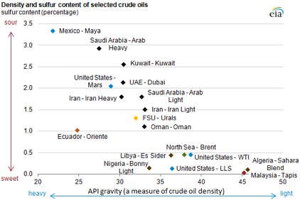 crude oil classification benchmarks