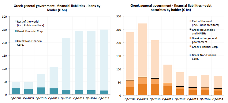 official creditors Greece
