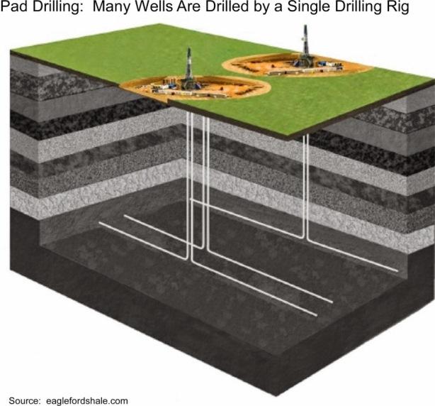 pad driling shale boom