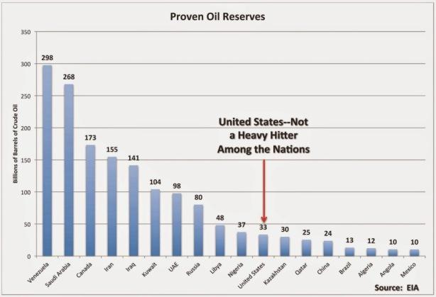 proven oil