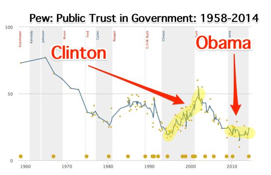 trust_in_govt