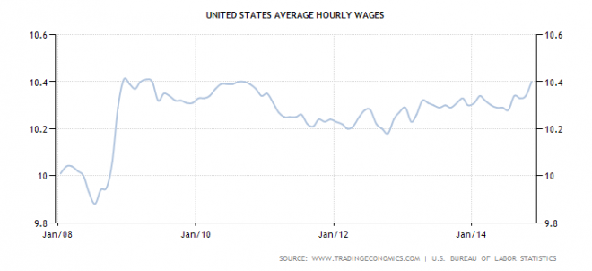 united-states-wages
