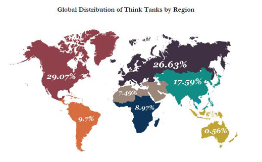 think tank chart Jonathan Hay