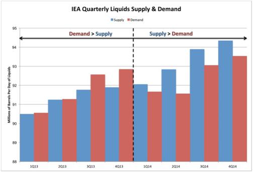 IEA Supply Demand Price Rebound
