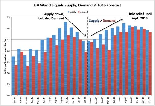 IEA World Demand Price Rebound