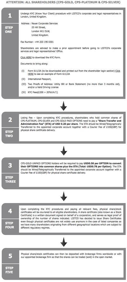 Nauer KYC scam June 2013