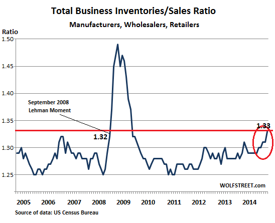 US-Business-inventories-sales-ratio-2005_2014-Dec-1 piling