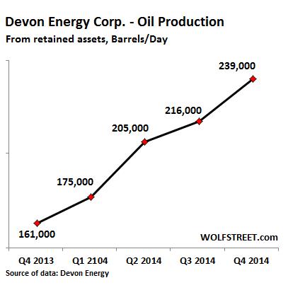 US Devon Energy oil-production-growth