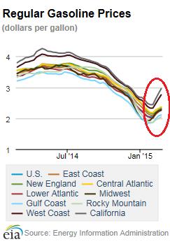 US-Regular-gasoline-prices consumers