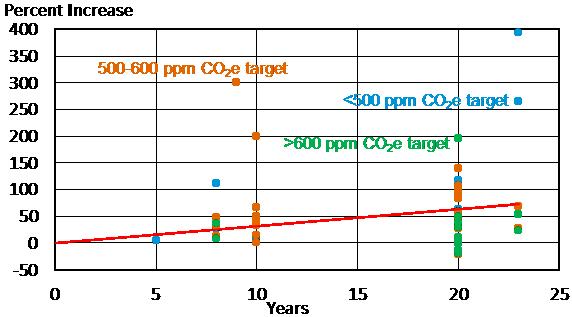 furman fig1 24 feb climate change