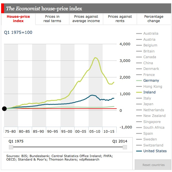 Economist-house-prices