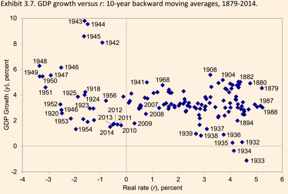 Hatzius-real-rate-vs-rgdp-growth-1879-2014-590x398