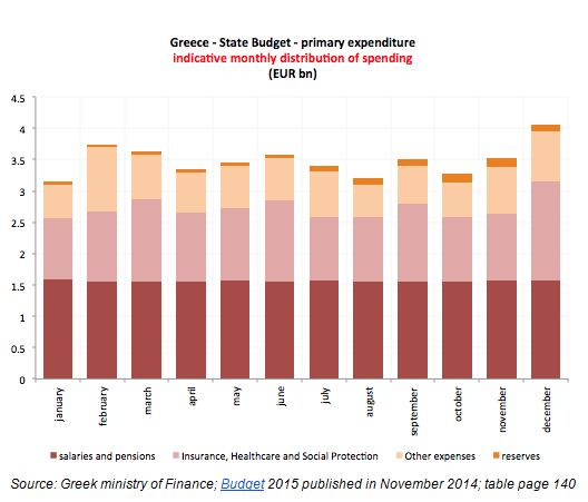 Greece budget payments