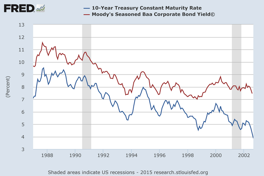 Treasuries vs Baa corp