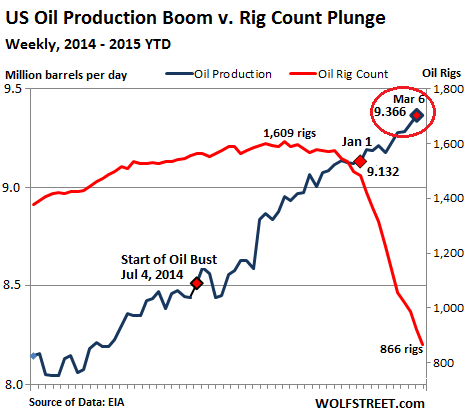 US-oil-production-rig-count-2014-2015-Mar13