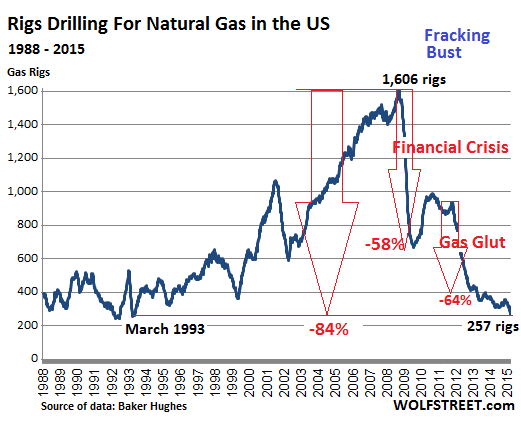 US-rig-count_1988_2015-03-13 natural gas drillers