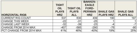berman tight oil shale gas