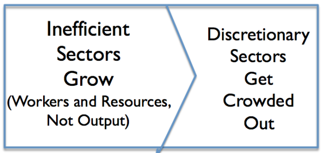 inefficient-sectors-discretionary-sectors