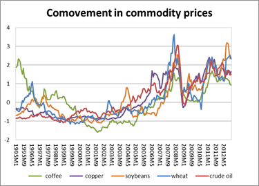 Forexpros commodities soybean oil индикатор форекс глазфорум