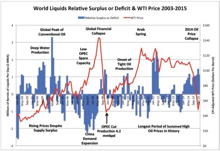 Why The Oil Price Collapse Is U S  Shale's Fault | naked capitalism
