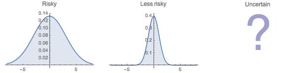 risk Plots