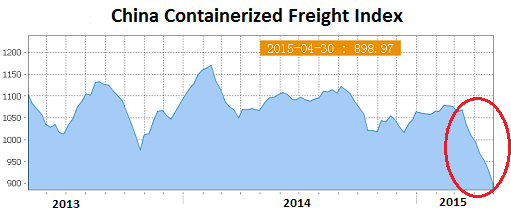 China-Containerized-Freight-Index-2015-05-01