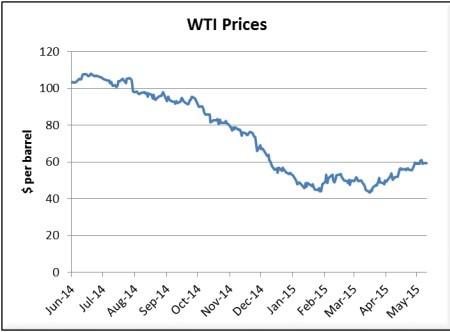 Goldman oil prices