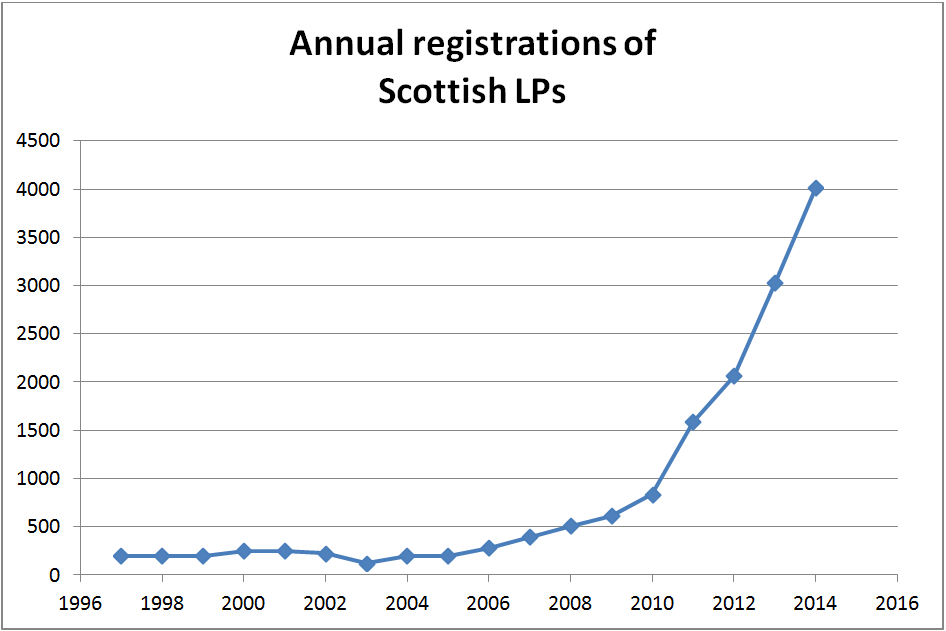 SLP Registrations Capture