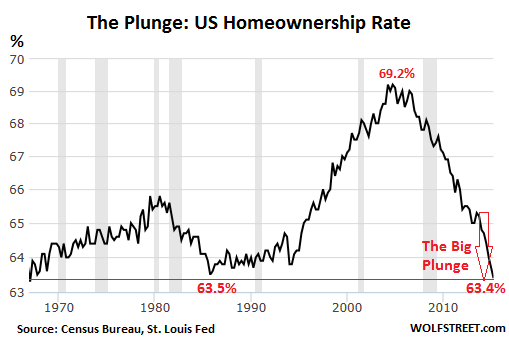 US-homeownership-rate-1965-2015-Q2
