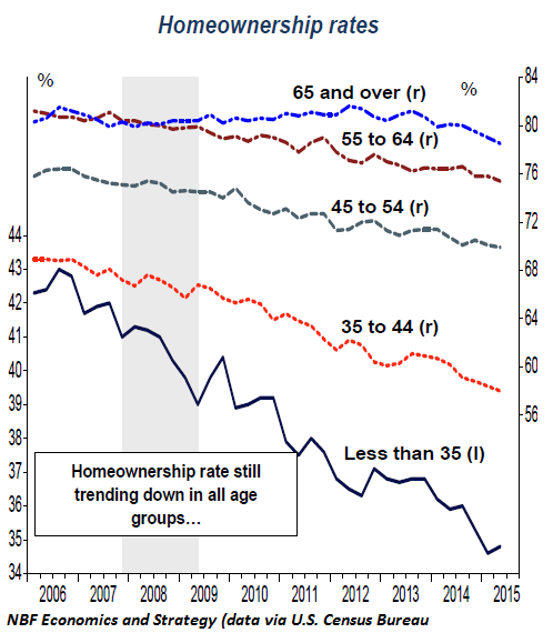 US-homeownership-rate-2006-2015-Q2-by-age-group