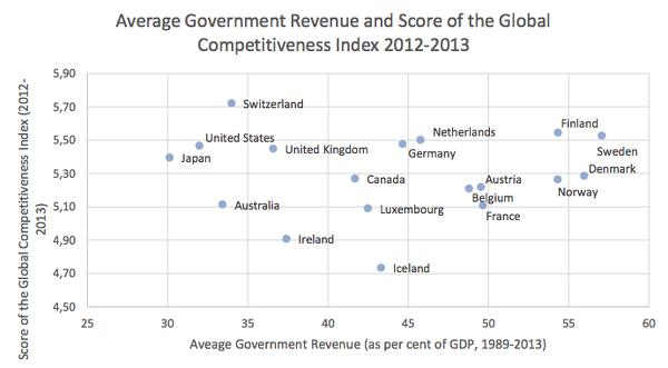 AGR-vs-Competitiveness