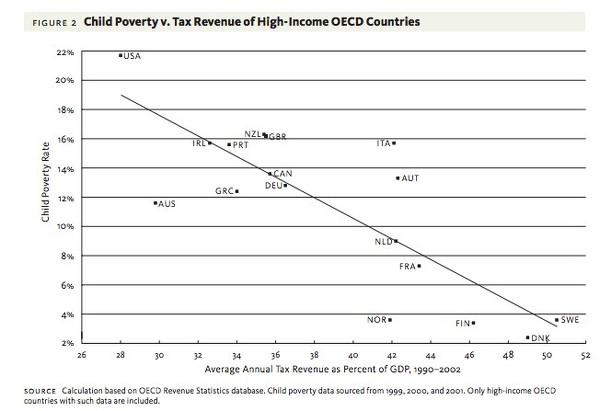 Child-Poverty-vs-Tax-revenueGDP
