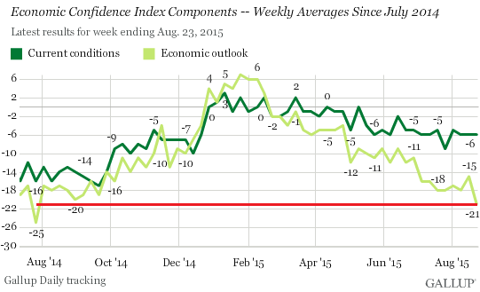 US-economic-confidence-current-outlook-2015-08-25