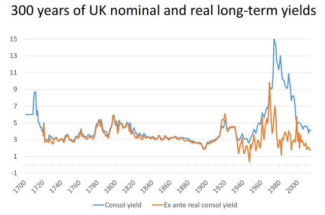 300 years of yields