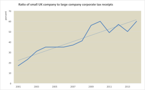 UK-corp-tax-ratio-small-to-large-business-300x187