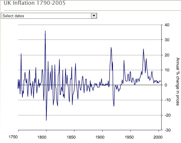 UK inflation 1750 to 2005
