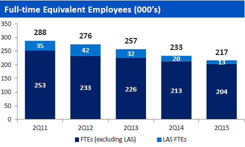 US-BofA-full-time-equivalent-employees-Q2-2011_2015