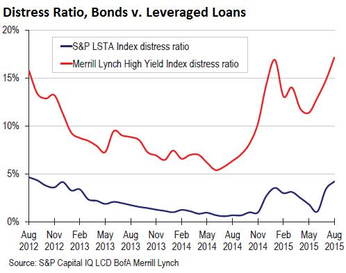 US-distress-ratio-bonds-leveraged-loans-2015-09-25